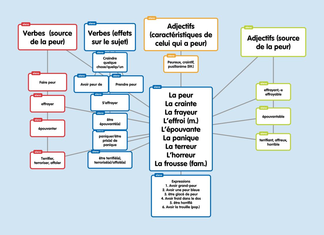 Strach oraz fobie - mapa myśli 3 - Francuski przy kawie