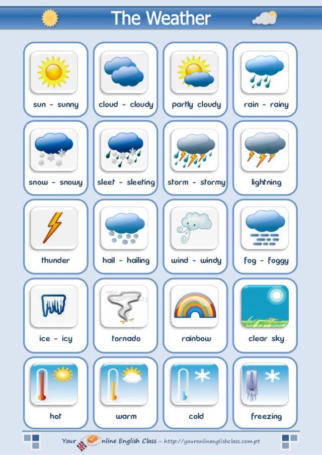 The weather (vocabulary) | Aprendizaje idioma alemán, Aula de ...