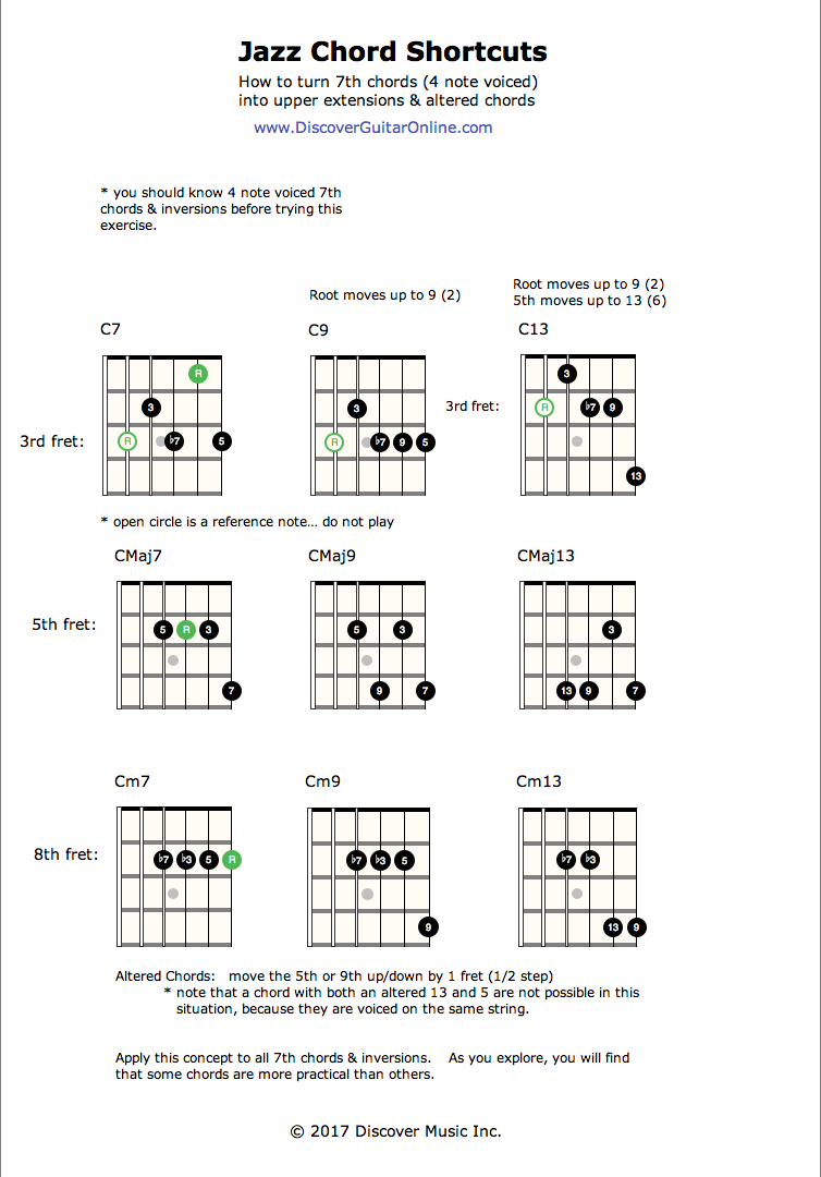 Jazz Chord Shortcuts Discover Guitar Online Learn To Play Guitar
