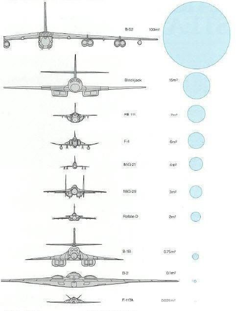 Radar cross sections of past and present aircraft - CLEARLY, one ...