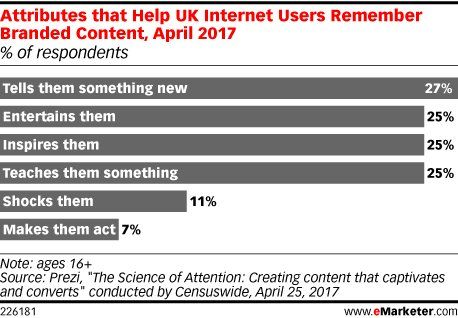 What attributes do users like to see in #contentmarketing efforts