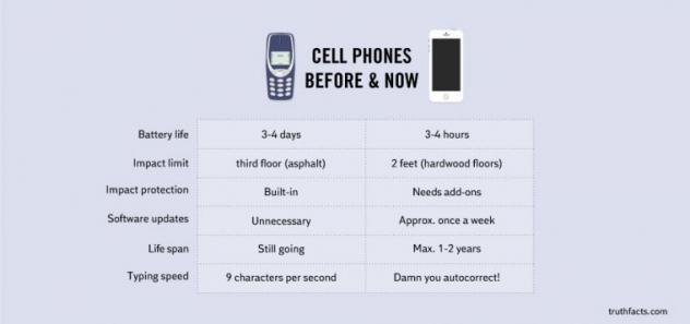 de mobiele telefoon vroeger en nu - Google zoeken Informatica 2015