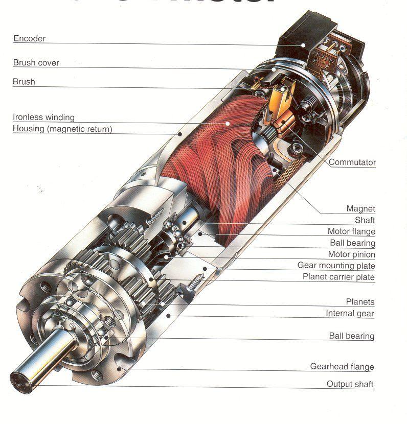 electric motor diagram - Google Search | Elektronika | Pinterest ...