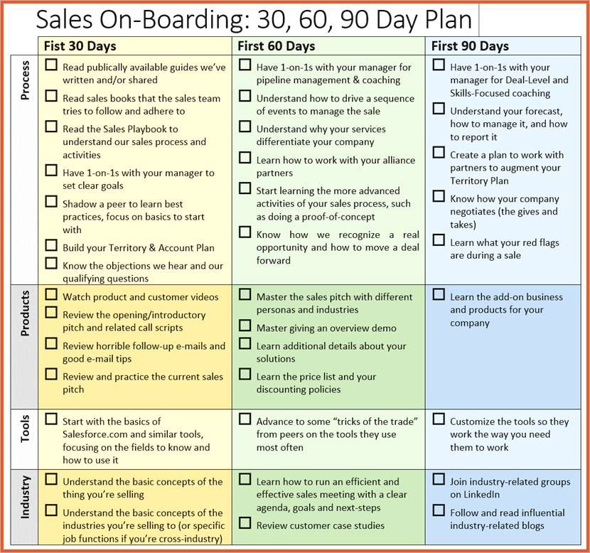 30 60 90 Day Plan For New Manager Template 90 Day Plan For