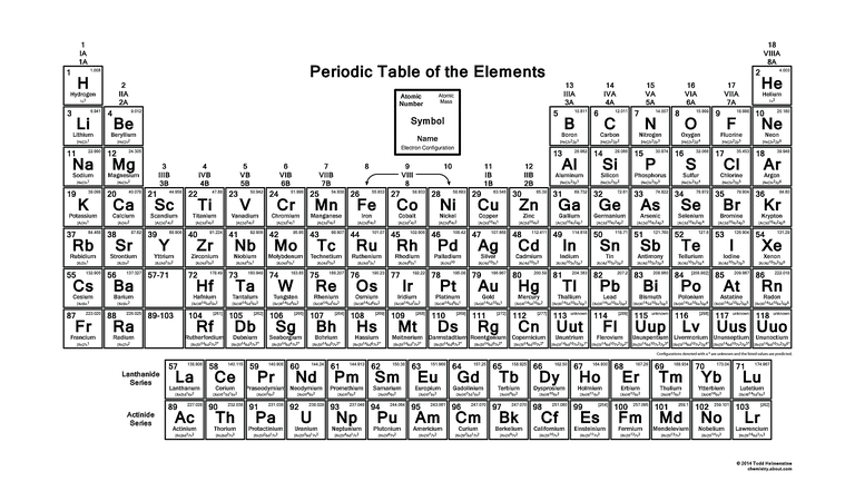 Did you know you can make the periodic table your wallpaper printable periodic table of the elements valence charges printable periodic table of the elements valence charges urtaz Gallery