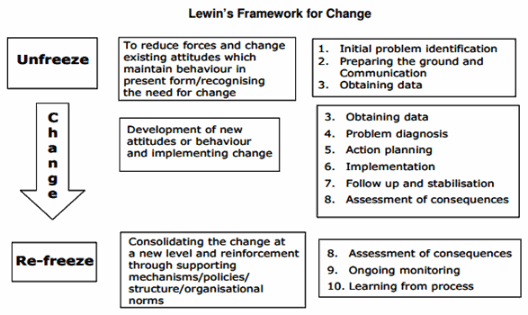 lewin\'s framework for change management | Projects to Try ...