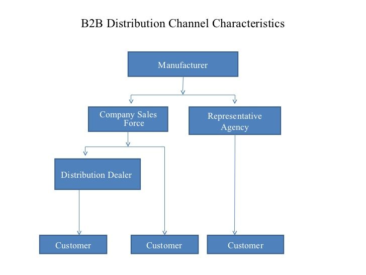B2b Distribution Channel Business To Business