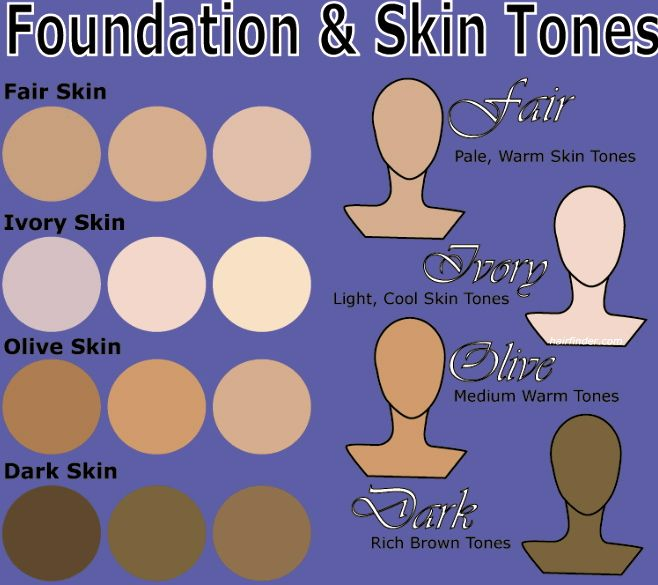 the different skin tones and recommended types of makeup Determine the best foundation for your skin type you need to take into account several factors to find the right foundation your skin tone, skin type, facial features, age, hair color and the look you want a beauty box contains different types of makeup including foundation.