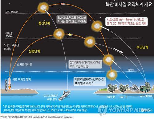 北미사일 1천여기 어떻게 막나…'선제타격·요격'이 해법