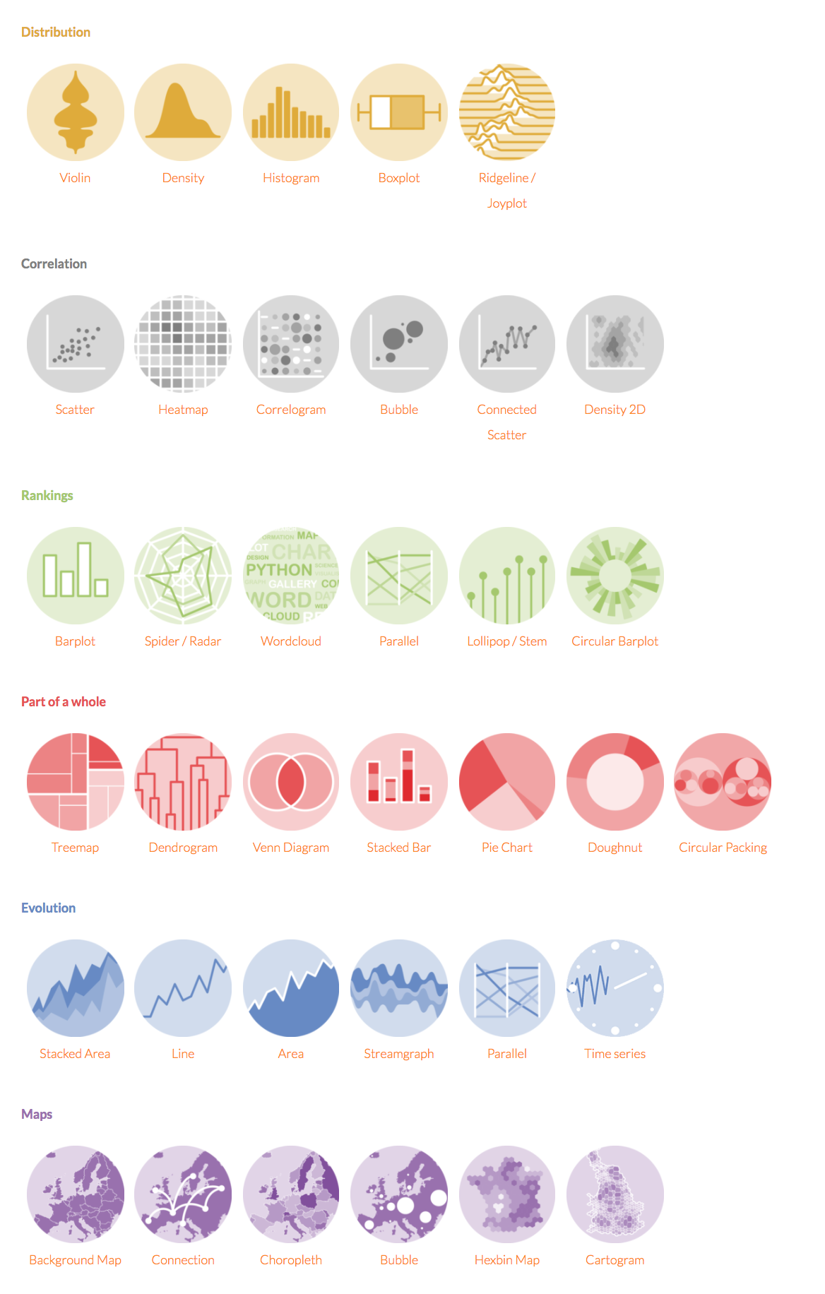 R Graph Gallery Data Visualization Infographic Data Design Data Visualization Design