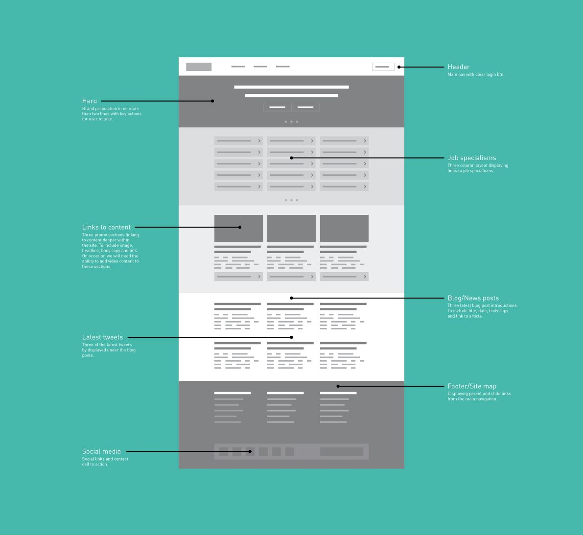 best 25  wireframe ideas on pinterest