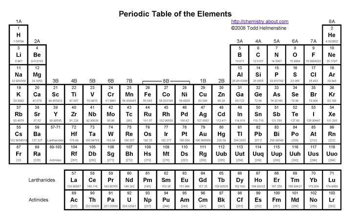 How Groups Arrange Periodic Elements According To Common
