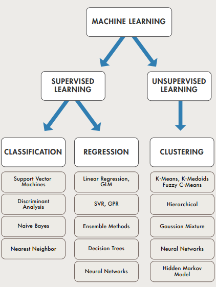 Machine Learning Summarized in One Picture | Machine Learning in