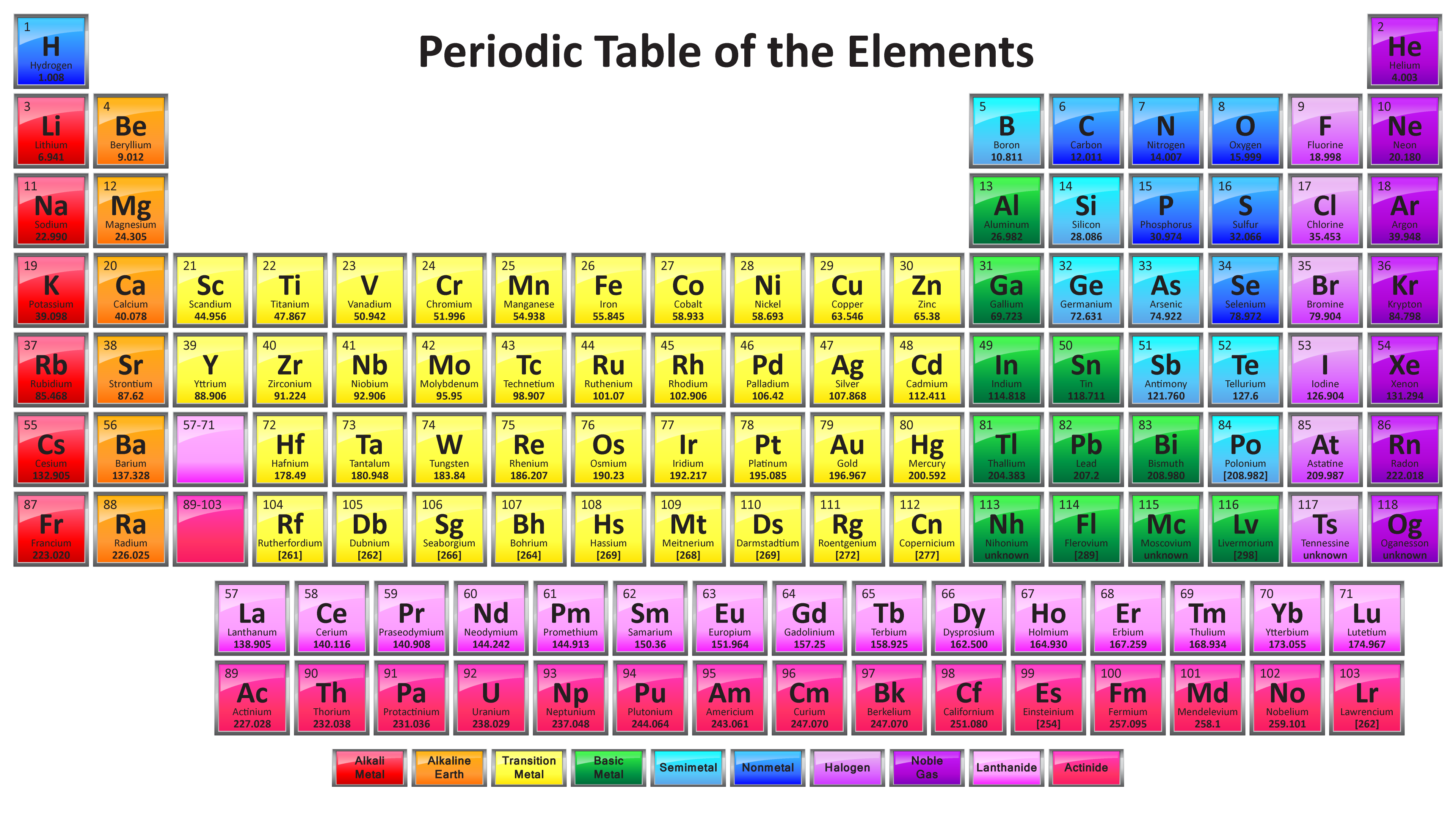 Periodic Table With 118 Elements Can Print Very Large For