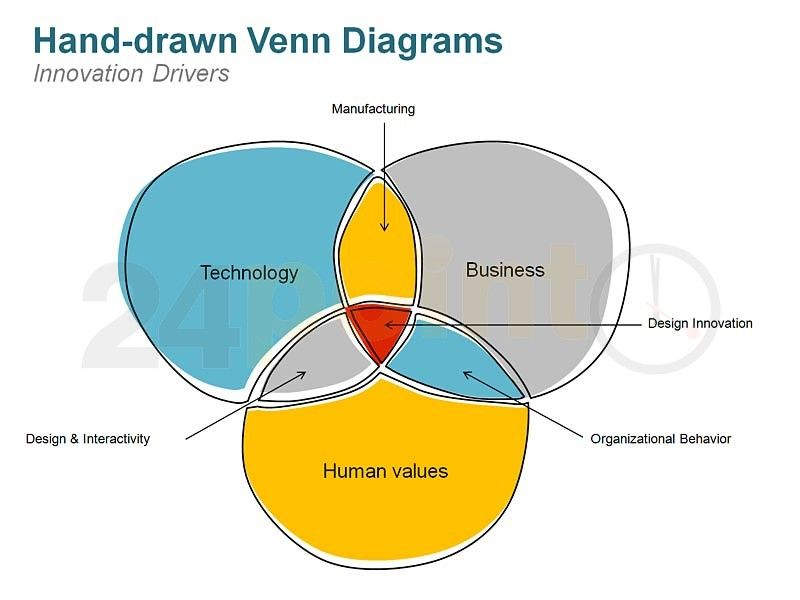 powerpoint venn diagram template - editable hand-drawn slides, Modern powerpoint