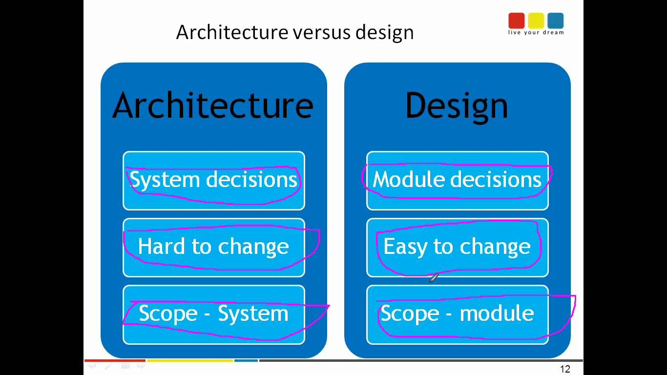 Attractive Software Architecture Versus Software Design   Definition And Differenti.