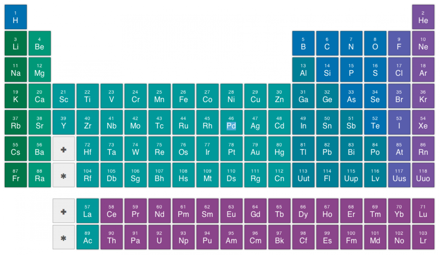 How To Understand The Periodic Table Periodic table