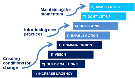john kotters eight stage model An overview of kotter's 8 steps of change management  continue to rely upon  dr john kotter's 8-step process for change management.