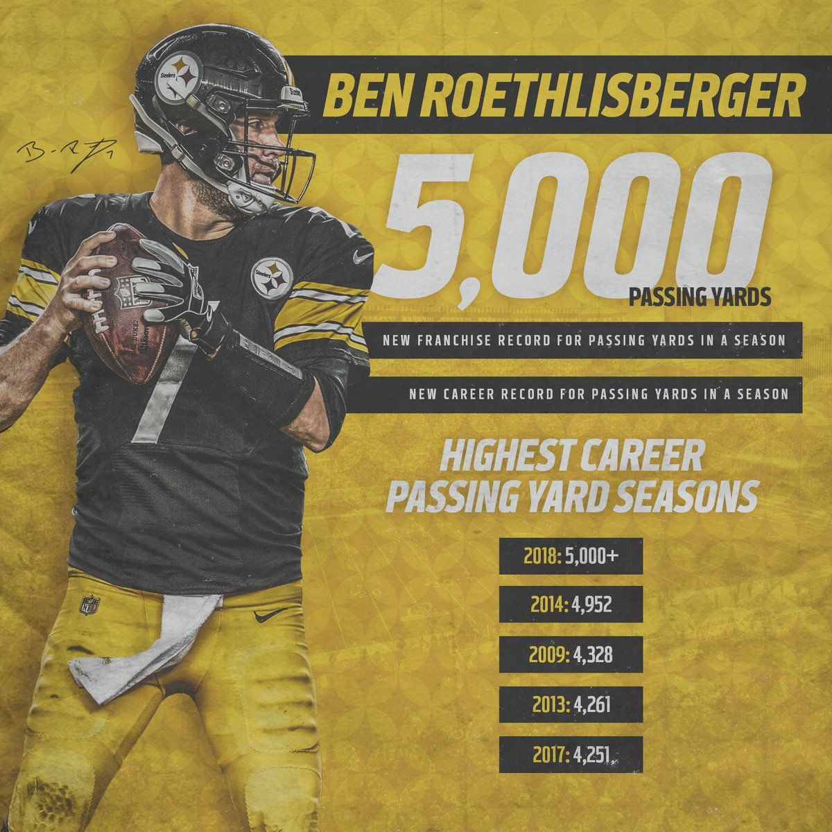 Ben Roethlisberger Is Just The 7th Qb In Nfl History To Record 5 000 Passing Yards Pittsburgh Steelers Wallpaper Pittsburgh Steelers Football Steelers Football
