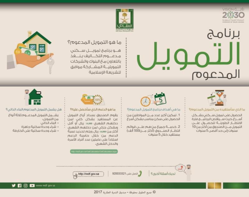 سكنى يقدم خدماته لـ78 الف أسرة عبر تمويل البناء الذاتى فى2020 In 2021 Finance Self Map