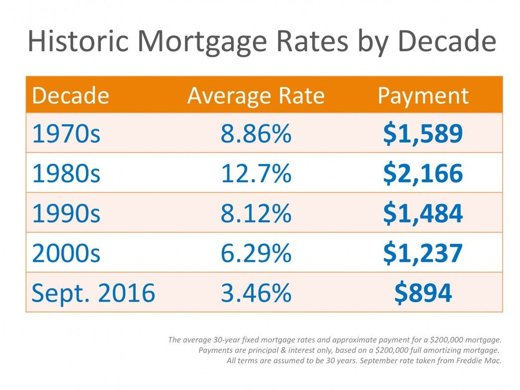 Mortgage Rates By Decade Compared To Today Infographic Some Highlights The Interest Rate You Secu Mortgage Interest Rates Mortgage Interest Mortgage Rates