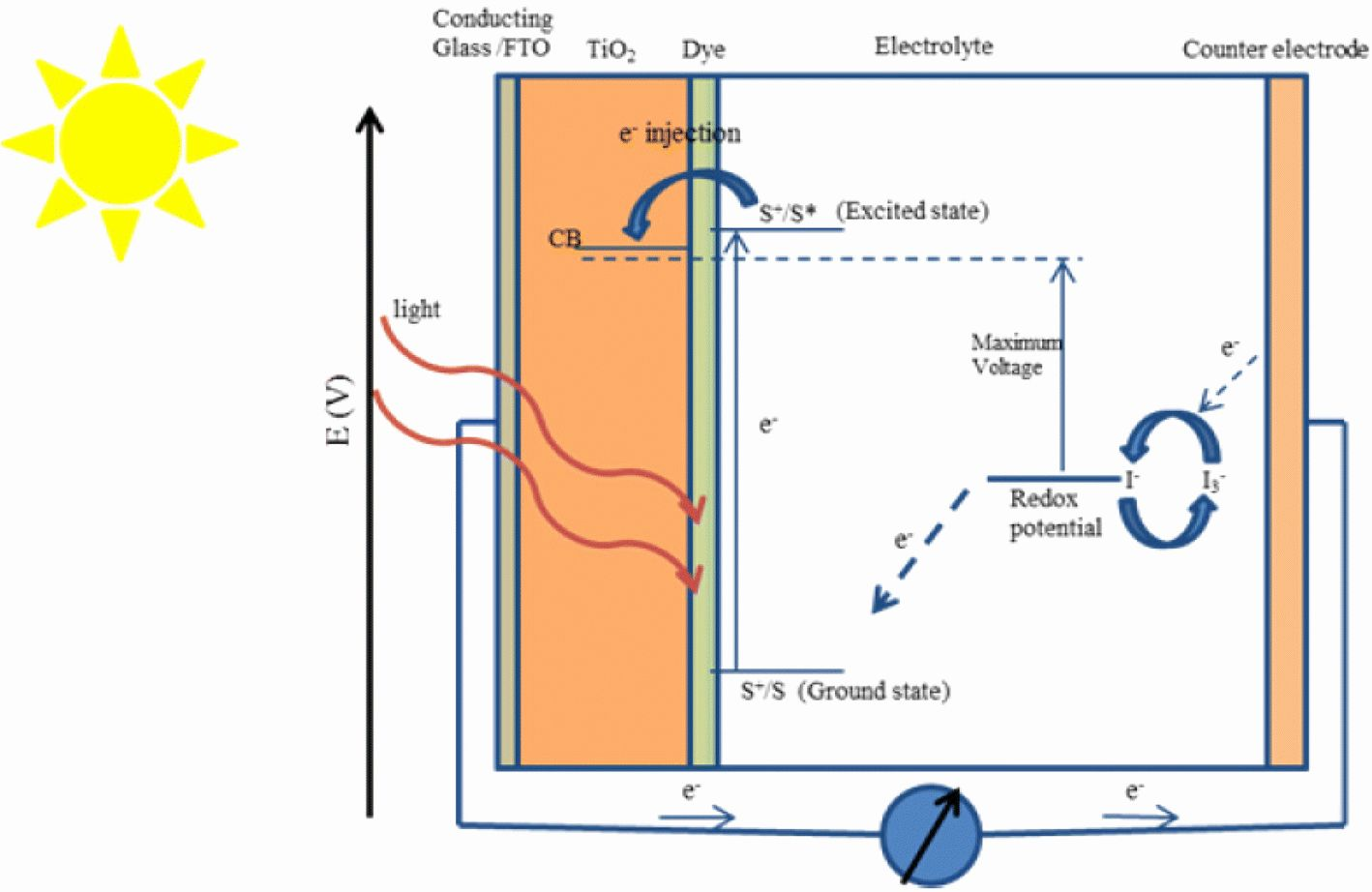 Passive Transport Coloring Worksheet Answers Best Of Dye Sensitized Solar Cells Fundamentals And Current Stat Color Worksheets Passive Transport Transportation [ 922 x 1418 Pixel ]