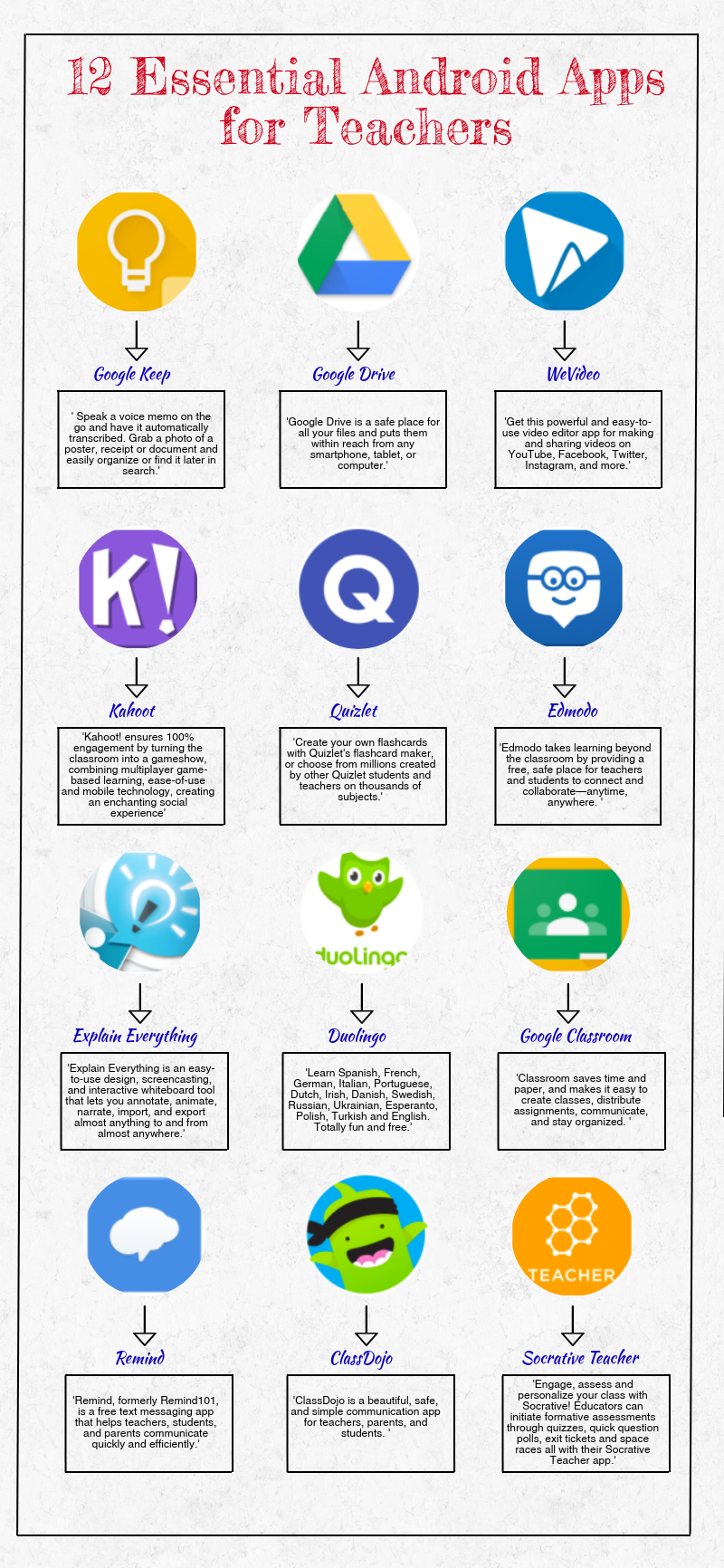 12 Must Have Android Apps for Teachers technology stuff