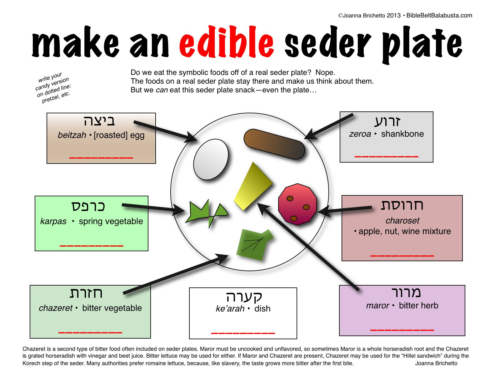 Make an edible seder plate printable fill in with your - Meaning of cuisine in english ...