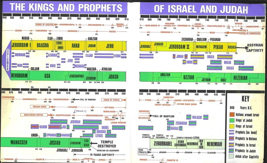 Fun Bible Timelines - Theology Online Christian Forums \ More - construction timeline