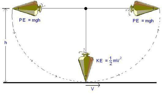 Swinging Kinetic Energy Diagram Wiring Circuit