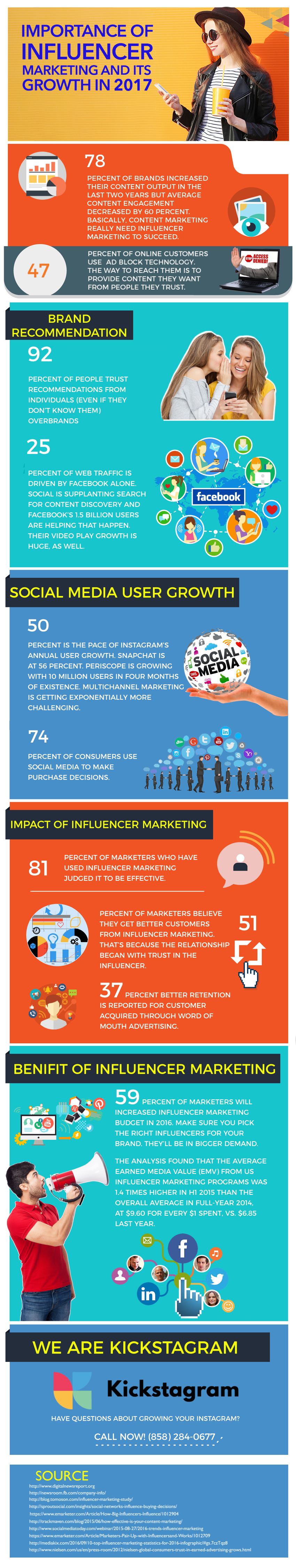 Importance Of Influencer Marketing And Its Growth In 2017