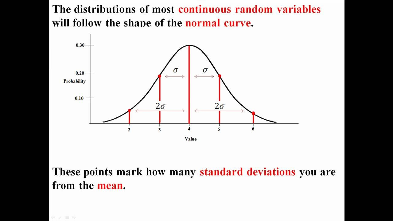 The Normal Curve And Empirical Rule Standard Deviation Lean Six Sigma Curve