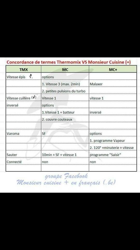 Tableau Correspondances Thermomix M Cuisine Plus Monsieur Cuisine Plus Silvercrest Recette Monsieur Cuisine Plus Silvercrest Monsieur Cuisine