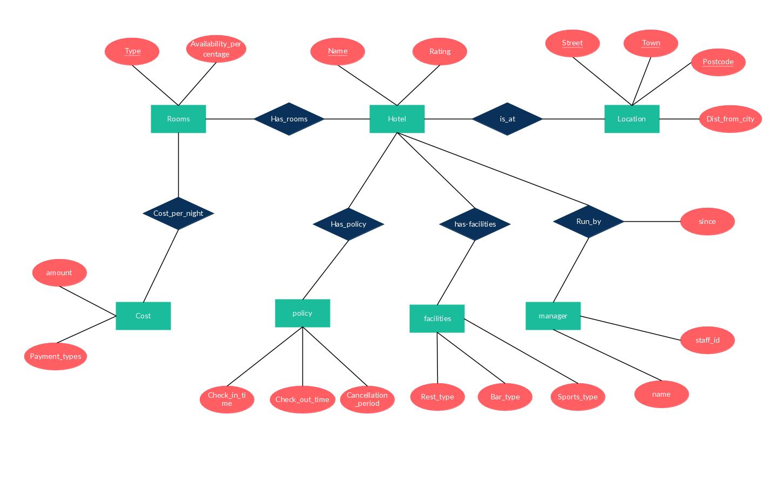 symbols used in er diagram mazda protege wiring logistic management system (hotels, restaurants)relationship example. | entity relationship ...