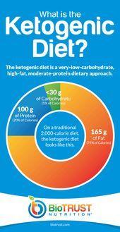 Photo of Was ist die ketogene Diät? Ein Leitfaden für Anfänger (siehe Fotos- # Anfänger #Di …