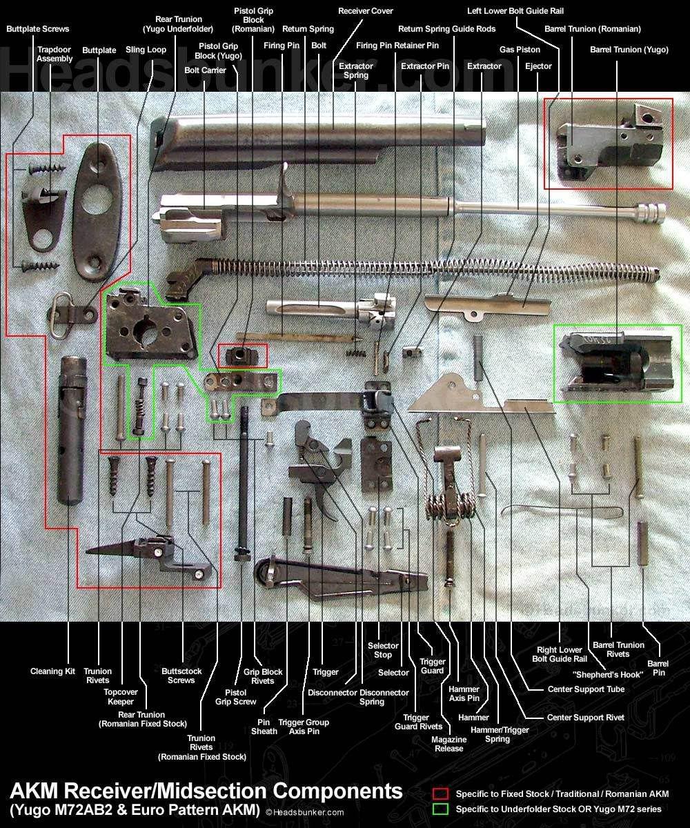 Build An AK 47   A - Gunsmith- AK-47/ Kalashnikov-Riflesmith