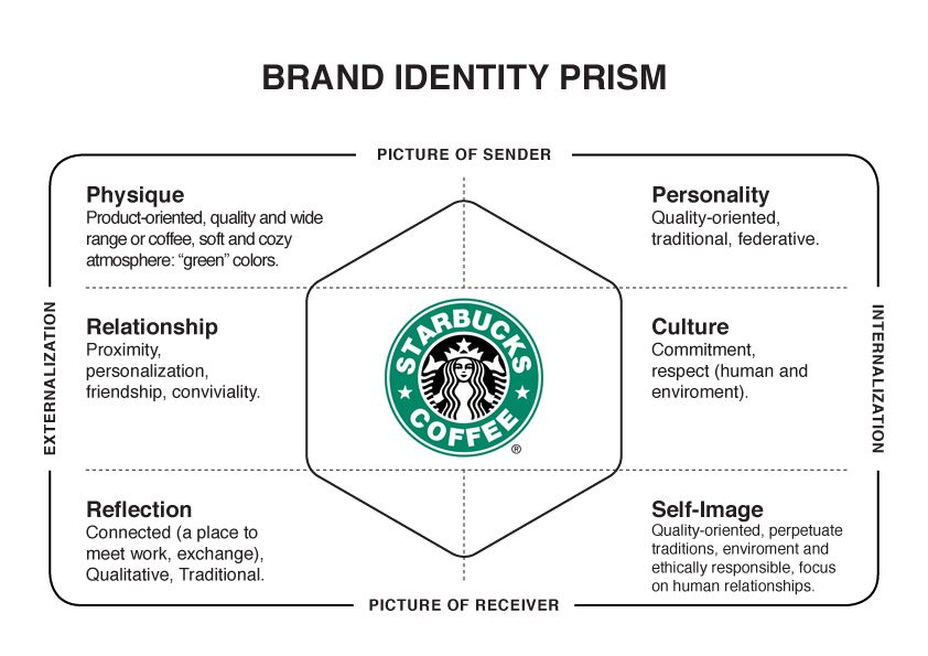 Brand Prism Examples  Google Search  Brand Models  Pyramids