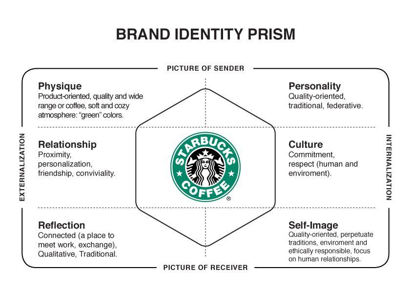 Starbucks Brand Identity Prism Brand identity