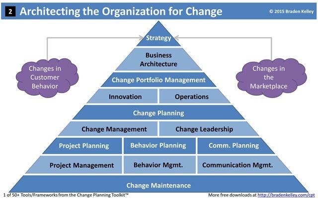 digital transformation framework pdf Innovation Excellence | Digital Transformation versus Digital ...