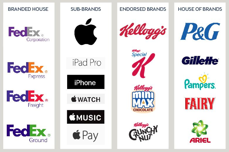 You Can Clearly See The Difference In The Brand Strategy On These Four Examples Brand Architecture Logo Branding Identity Sub Brands