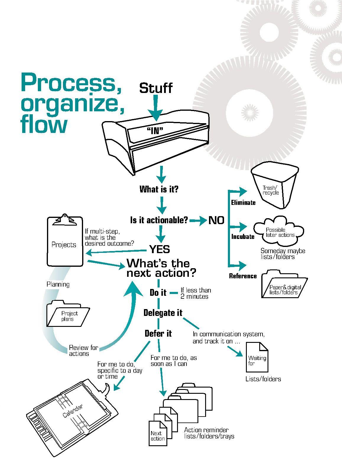 Process organize flow diagram gtd productivity productivity process organize flow diagram gtd productivity productivity pinterest projetos ccuart Images