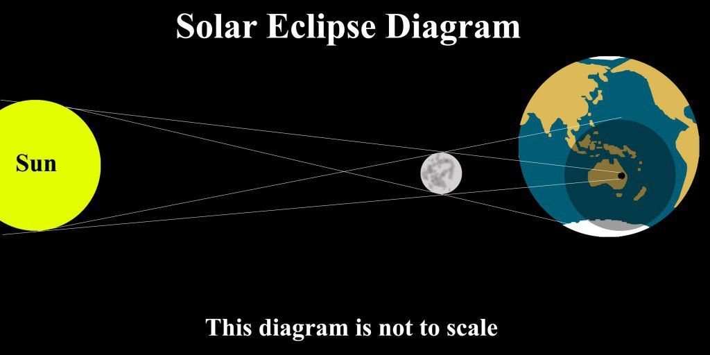 Solar and lunar eclipse diagrams diagram pinterest lunar solar eclipse diagram black and white ccuart Image collections
