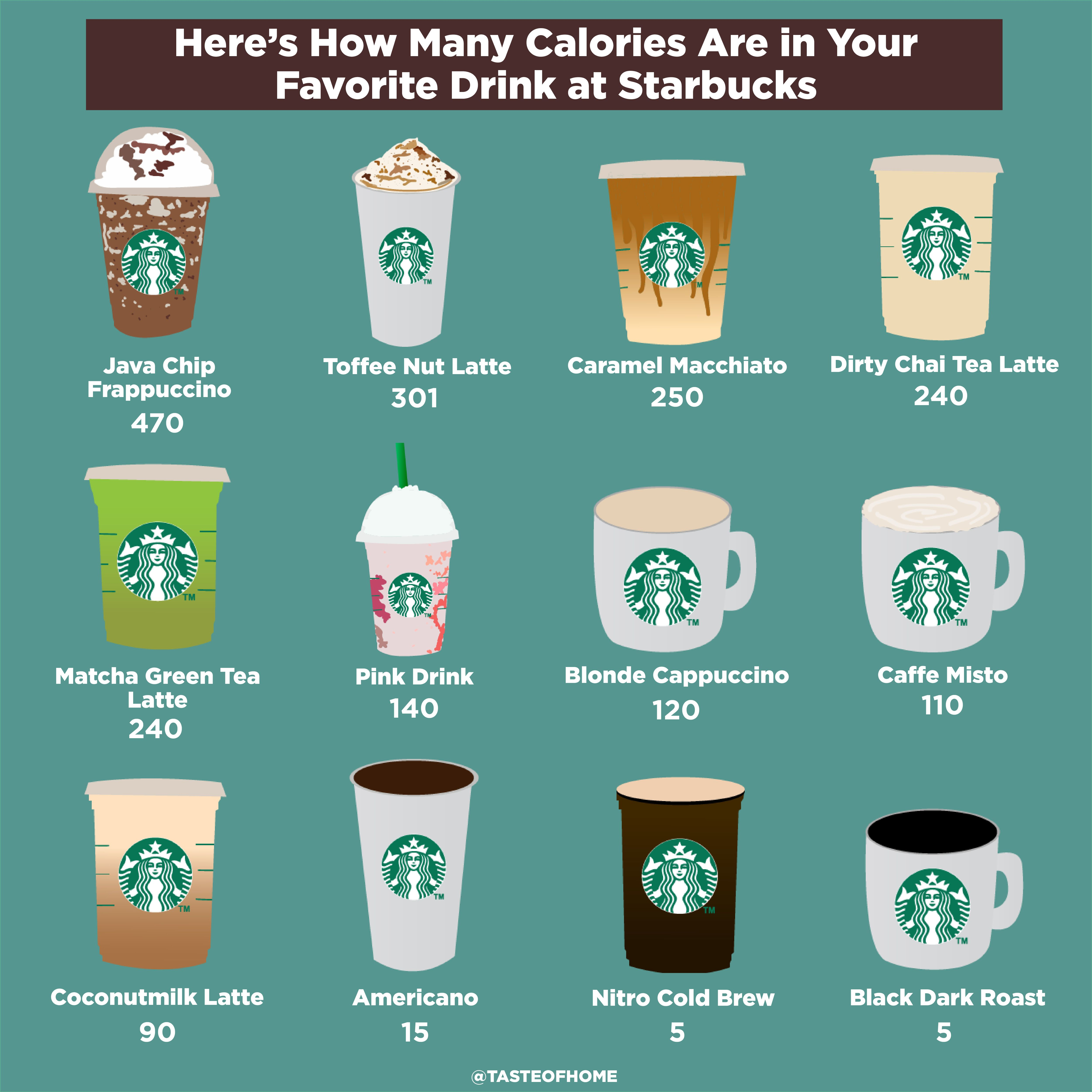 How Much Calories Does Starbucks Coffee Have Di 2020
