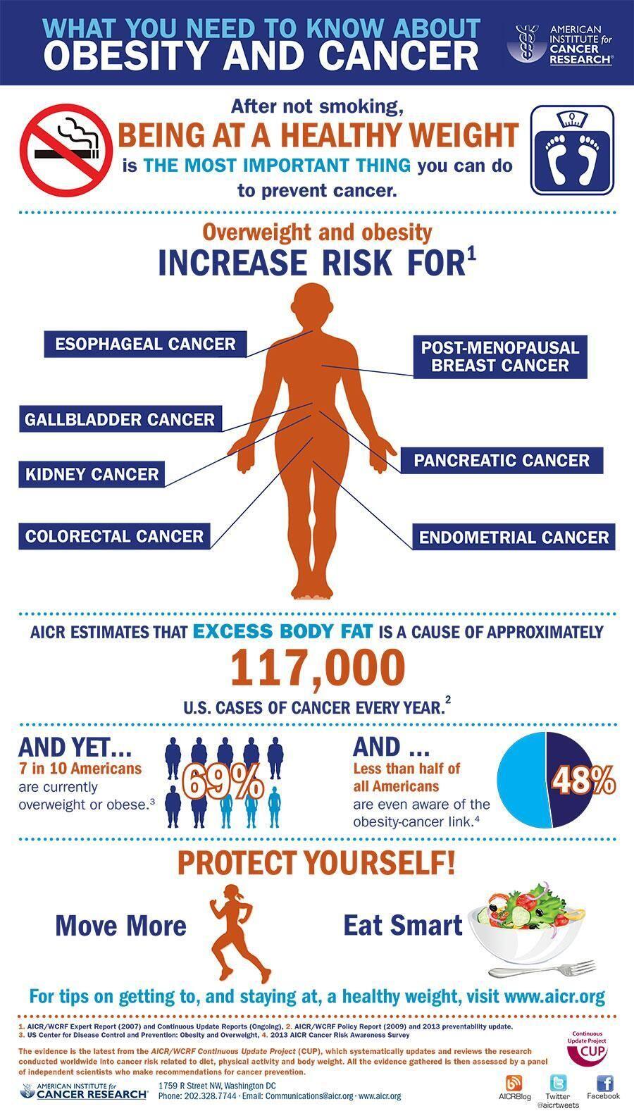Tom Rath On Twitter Cancer Prevention Cancer Obesity