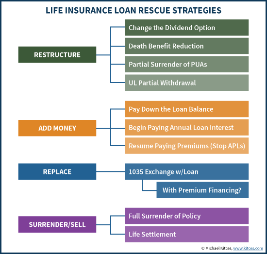 How To Rescue A Life Insurance Policy With A Loan Life Insurance