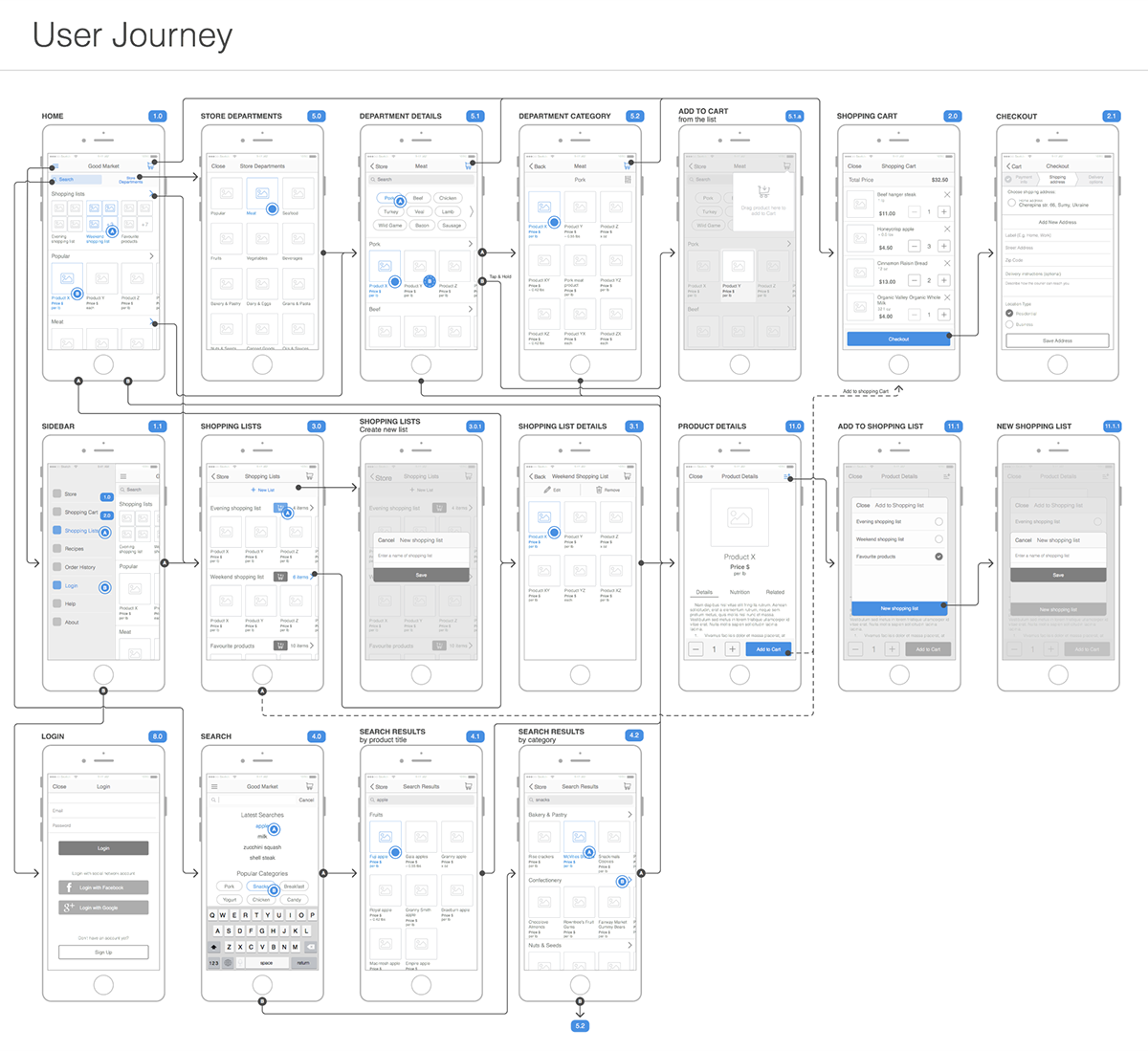 ux wireframes for mobile app of online grocery shopping  u0026 delivery service  made based on ux