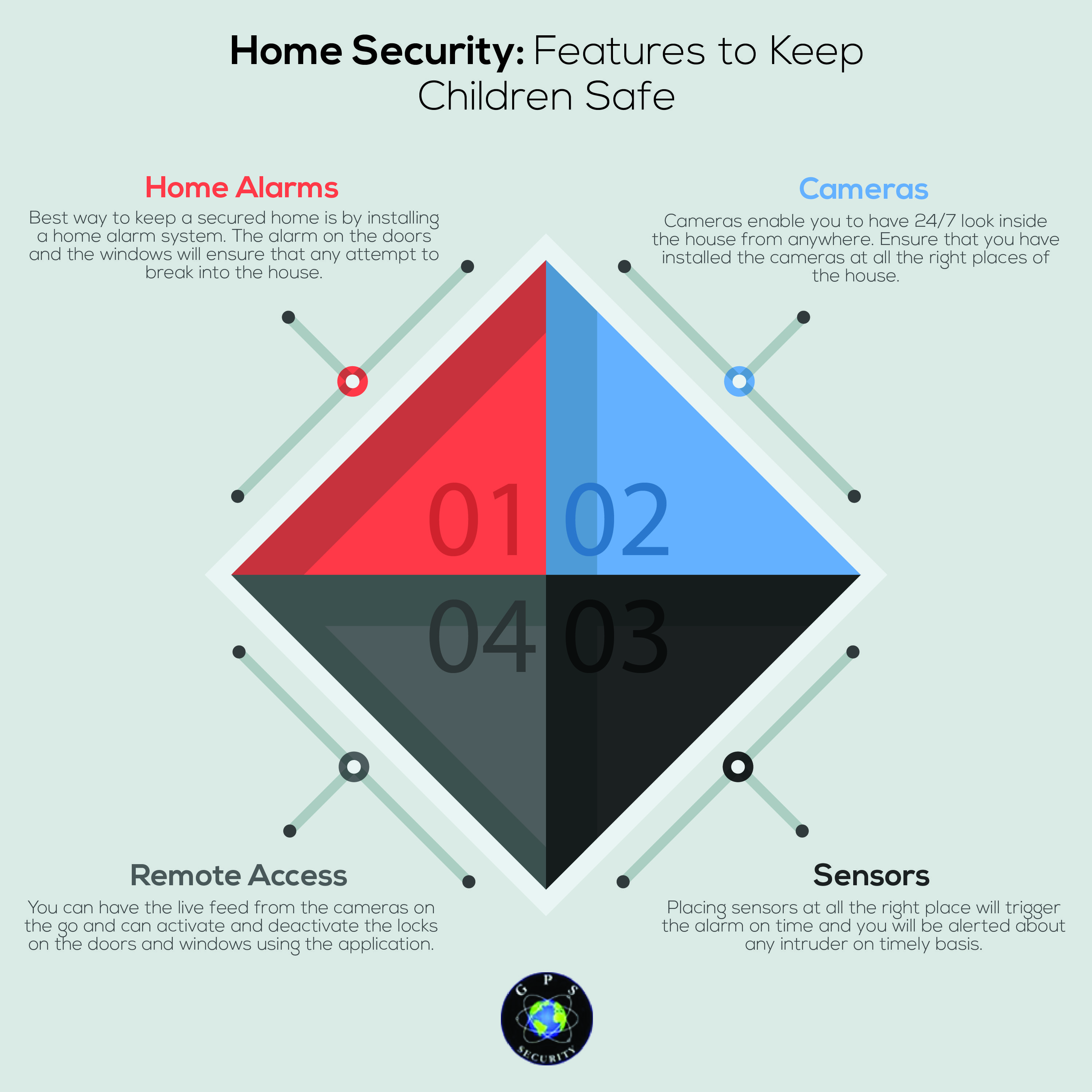 Features To Keep Children Safe Gps Security Security Cameras For Home Kids Safe Home Security