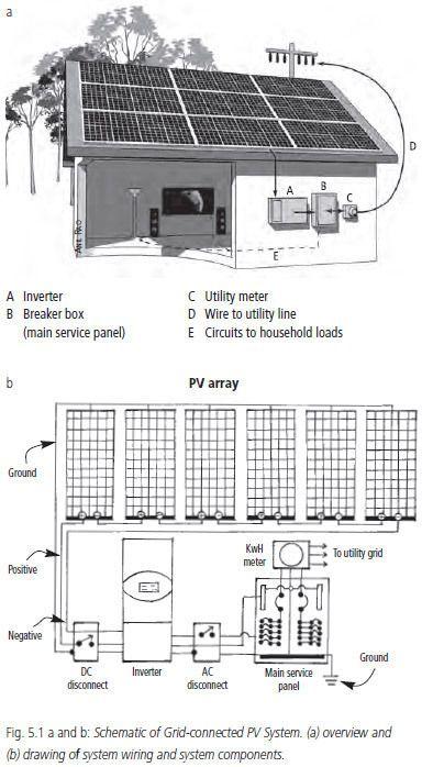 Eine netzgekoppelte PV-Anlage ist die kostengünstigste und wartungsärmste Option ... -