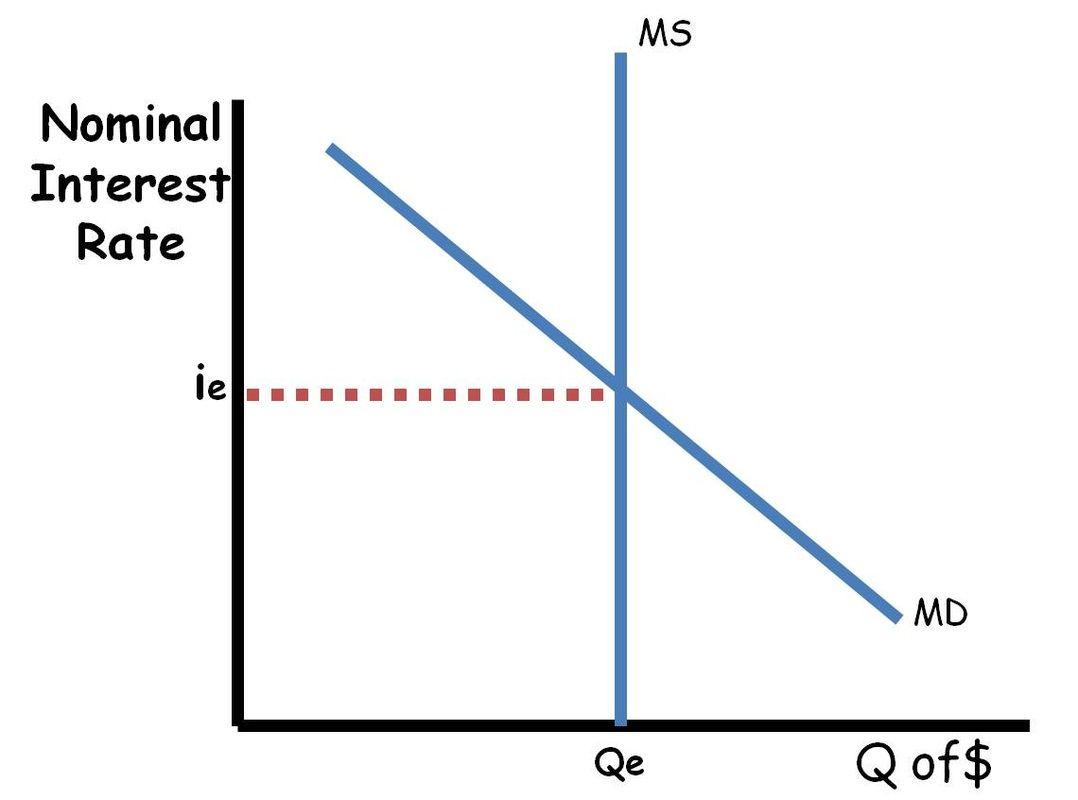 Advanced Placement Macroeconomics Review: Money Market ...