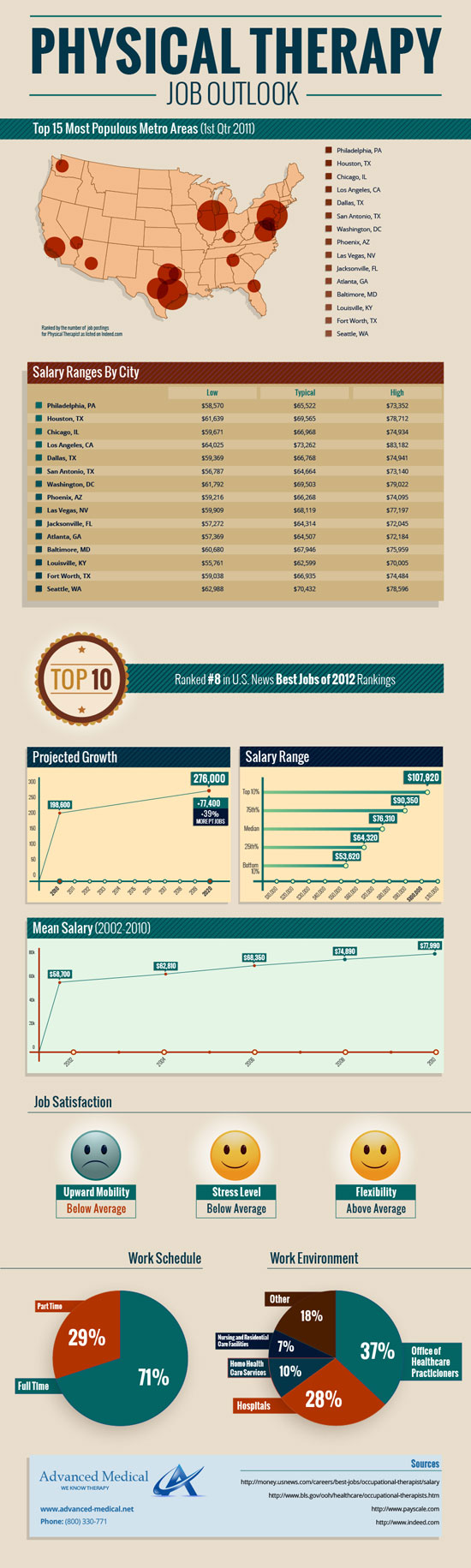Graduated school for physical therapy - Physical Therapy Job Outlook Infographic